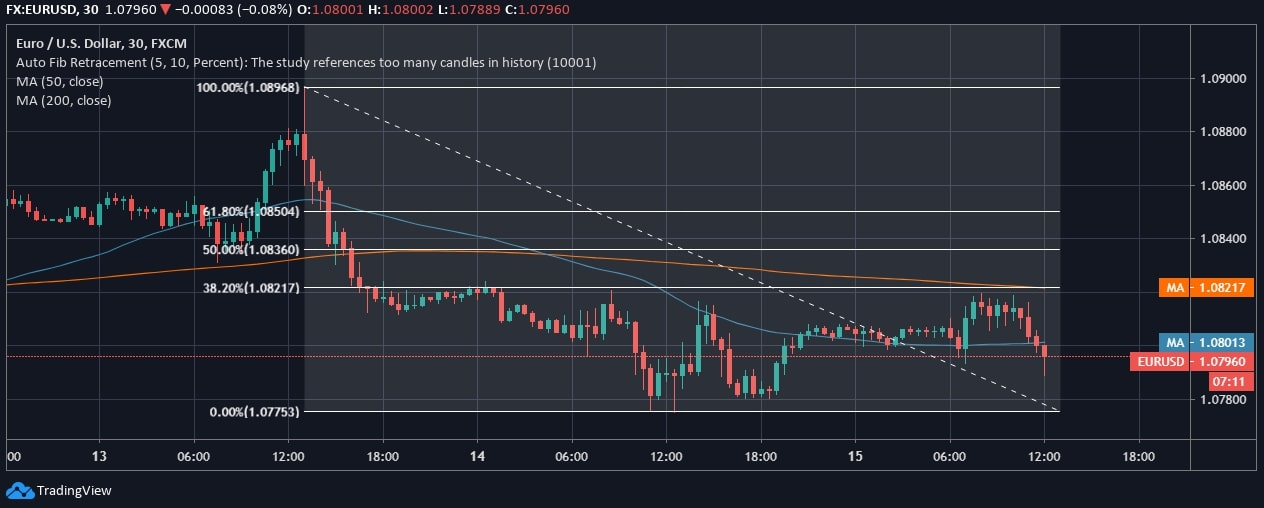 EUR/USD Price Chart